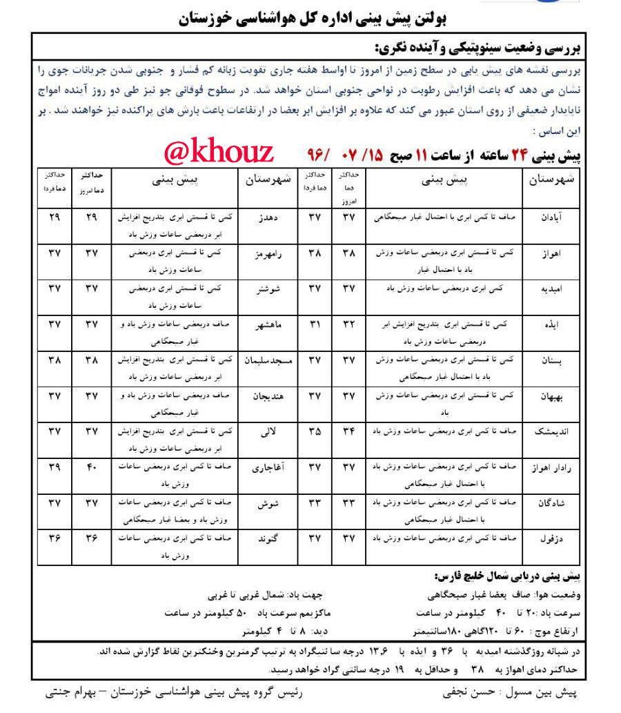 پیش بینی وضع هوای  استان خوزستان در تاریخ 15 مهر96