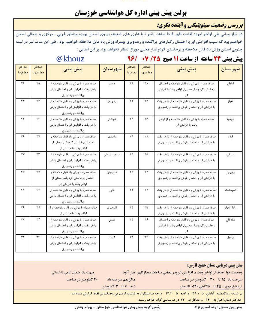 پیش بینی وضع هوای  استان خوزستان در تاریخ 25 مهر96