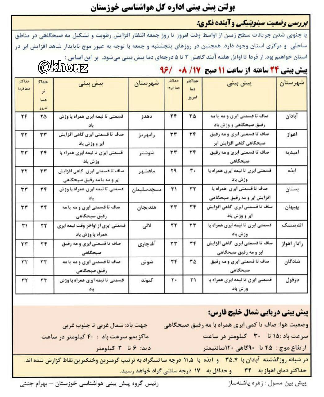 پیش بینی وضع هوای استان خوزستان در 17 آبان ماه