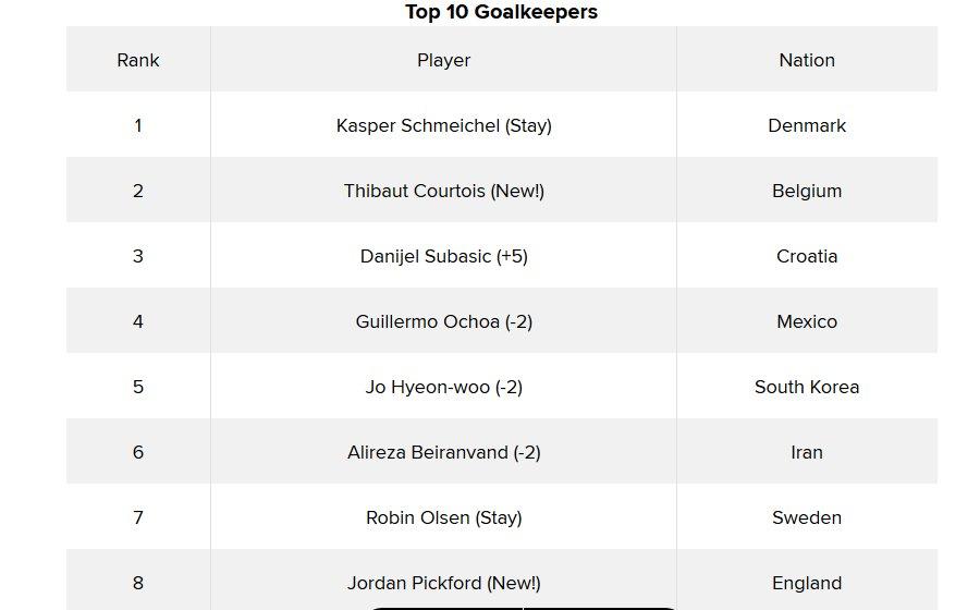 بیرانوند در رده ششم بهترین دروازهبان جام جهانی