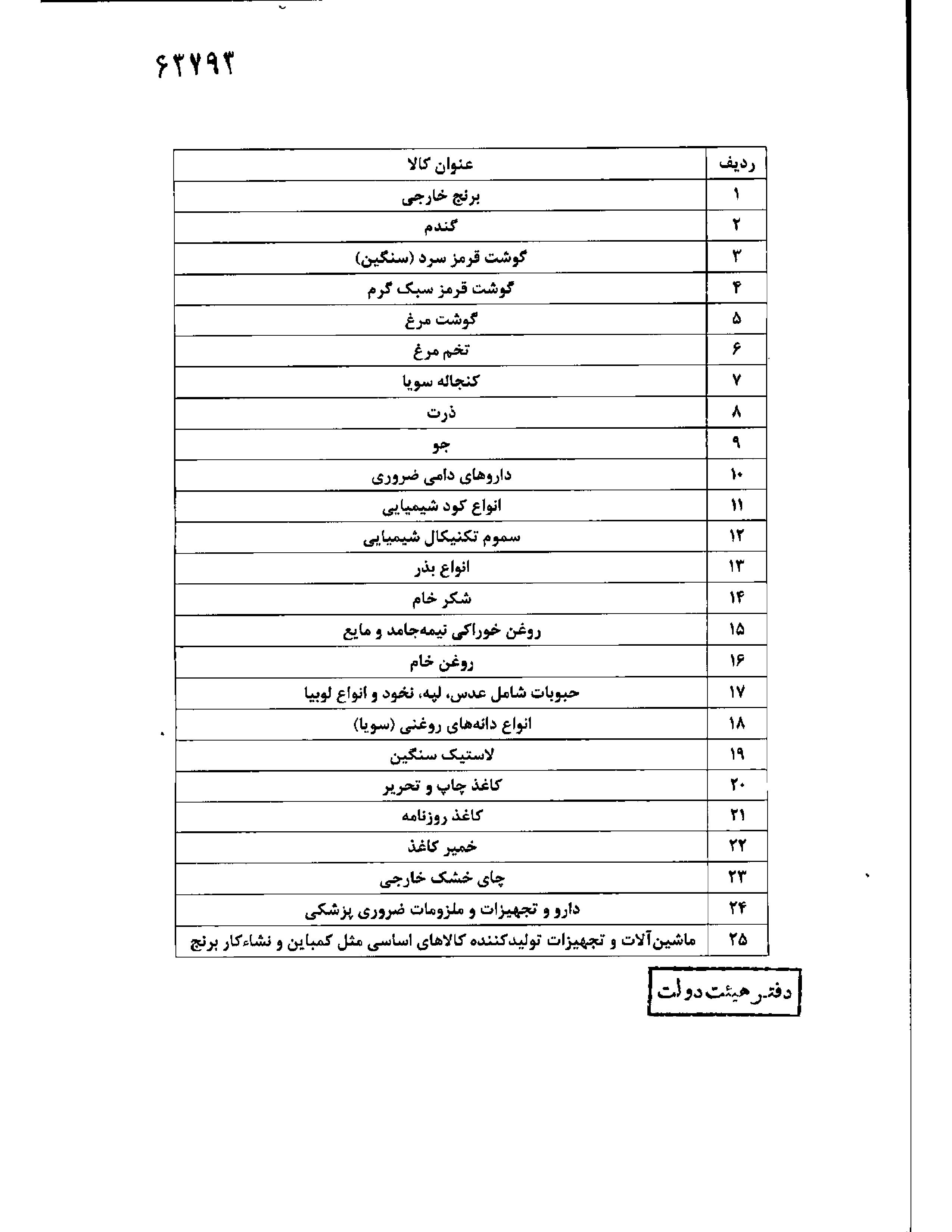 فهرست کالاهای مشمول ارز ۴۲۰۰ تومانی اعلام شد