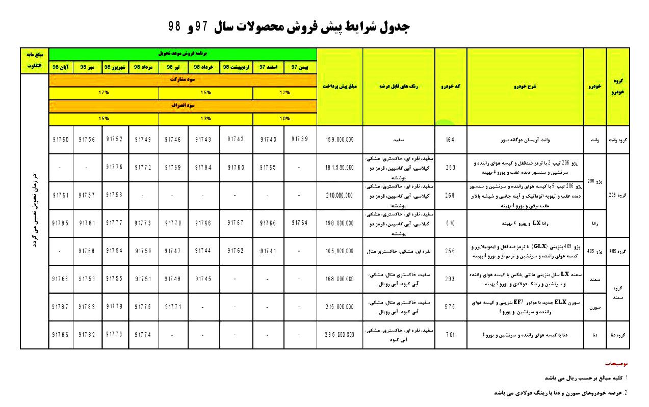 جزئیاتی جدید از چگونگی طرح فروش 53 هزار خودروی ایران خودرو /جدول کامل فروش ، میزان پرداخت و زمان تحویل